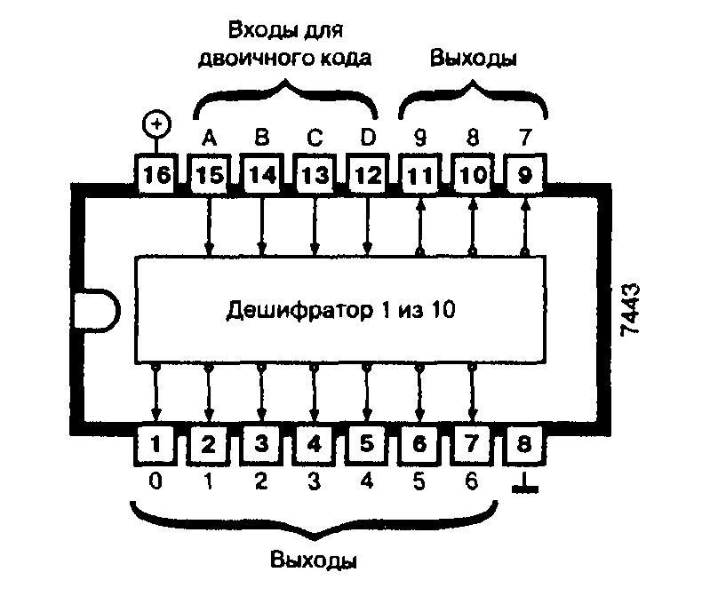 Микросхема 7443 преобразует 4-разрядный код