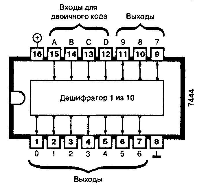 Микросхема 7444 - дешифратор кода Грея с избытком три