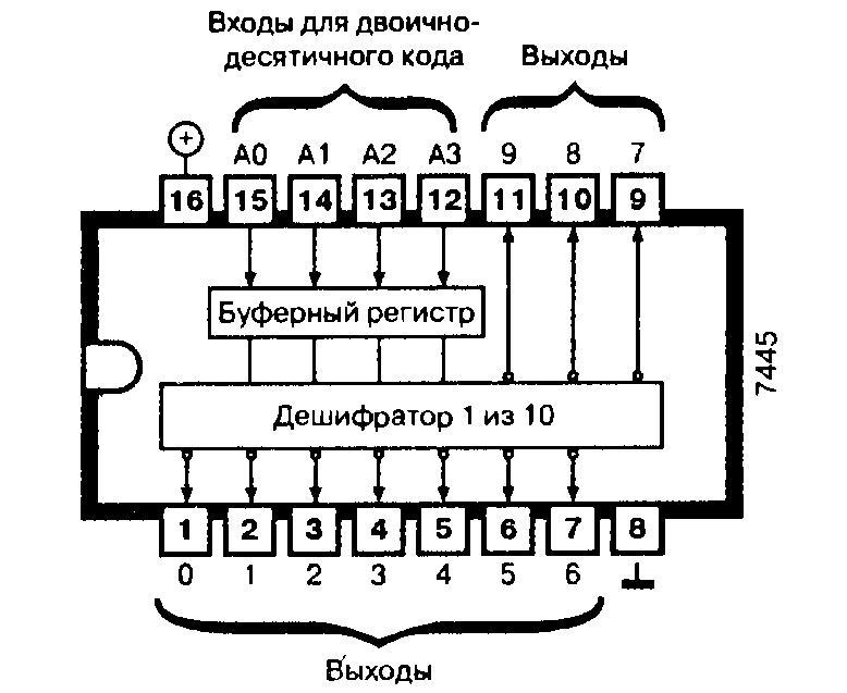 Микросхема 7445 - дешифратор двоично-десятичного кода