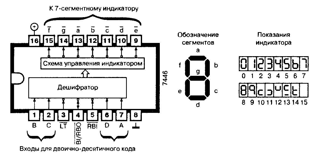 Микросхемы: 7446, 74L46 - дешифраторы для управления семисегментным индикатором