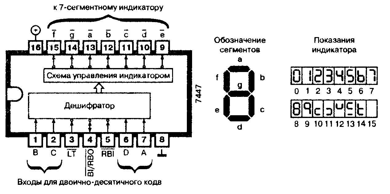 Микросхемы: 7447, 74L47, 74LS47