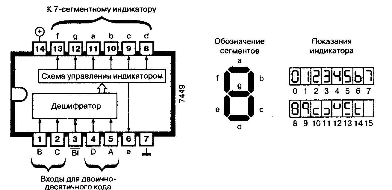 Микросхемы 7449, 74LS49 - дешифратор для управления семисегментным индикатором