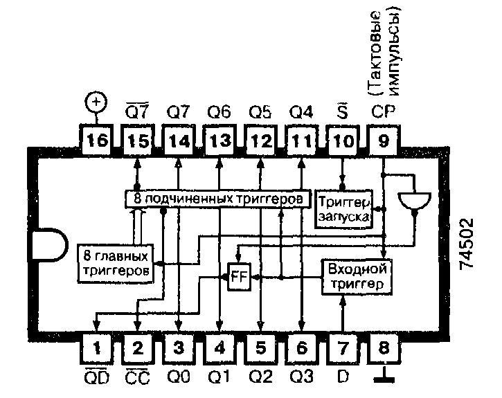 74502, 74LS502 - 8-разрядный регистр для последовательного приближения в аналого-цифровом преобразователе