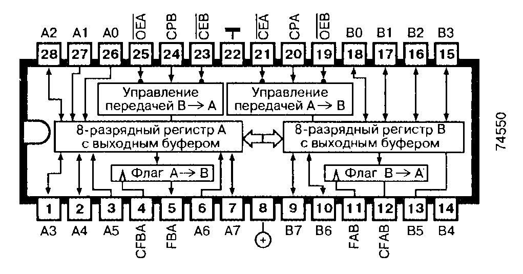 74550, 74F547 -  8-разрядный неинвертирующий приёмопередатчик с буферным регистром и флагами состояния (три состояния)