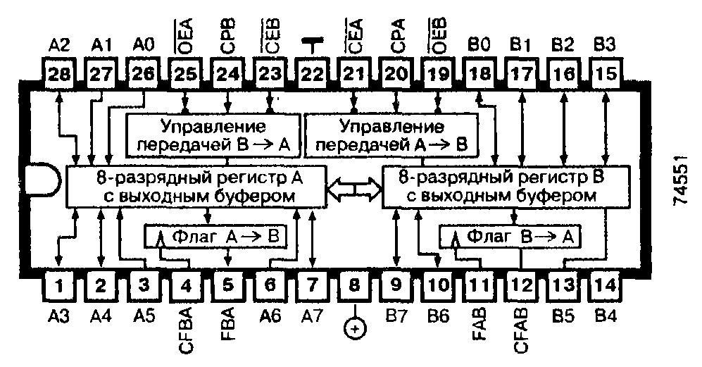 74551, 74F551 — 8-разрядный инвертирующий приёмопередатчик с буферным регистром и флагами состояния (три состояния)