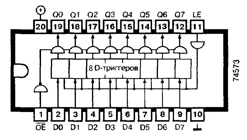 74573, 74ALS573, 74AS573, 74F573, 74LS573, 74S573 — 8-разрядный неинвертирующий регистр на D-триггерах (три состояния)