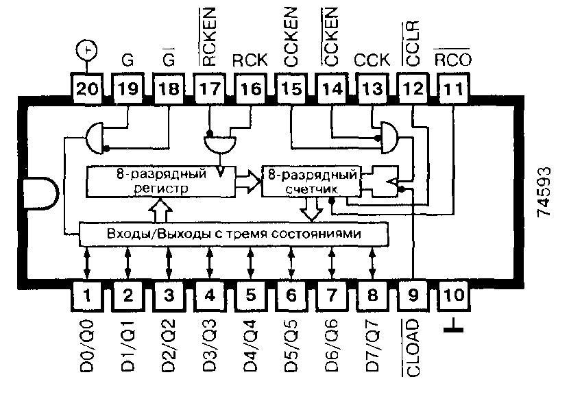 74593, 74LS593 — 8-разрядный двоичный счётчик с входным буферным регистром и входами сброса и загрузки (три состояния)