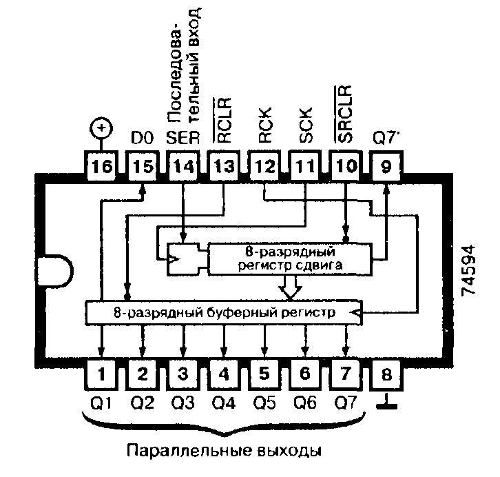 74594, 74LS594 — 8-разрядный регистр сдвига (последовательный ввод, параллельный вывод данных) с выходным буферным регистром