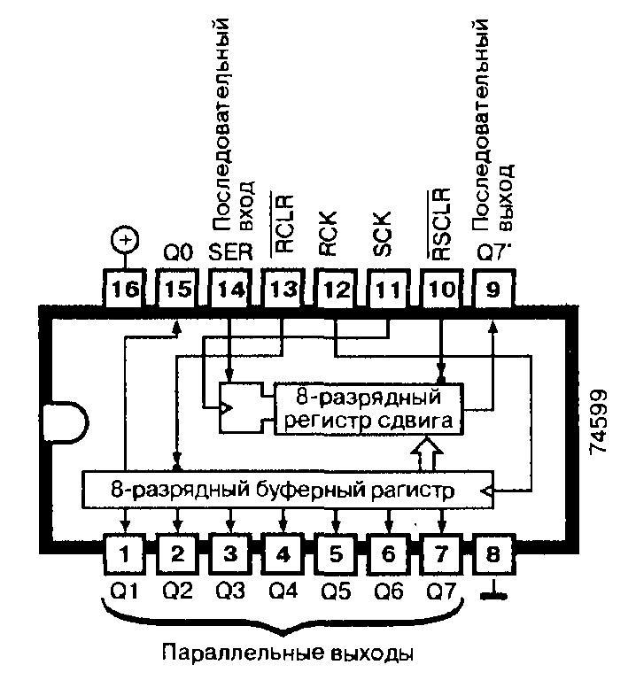 74599, 74LS599 — 8-разрядный регистр сдвига (последовательный ввод, параллельный вывод данных) с выходным ЗУ (открытый коллектор)