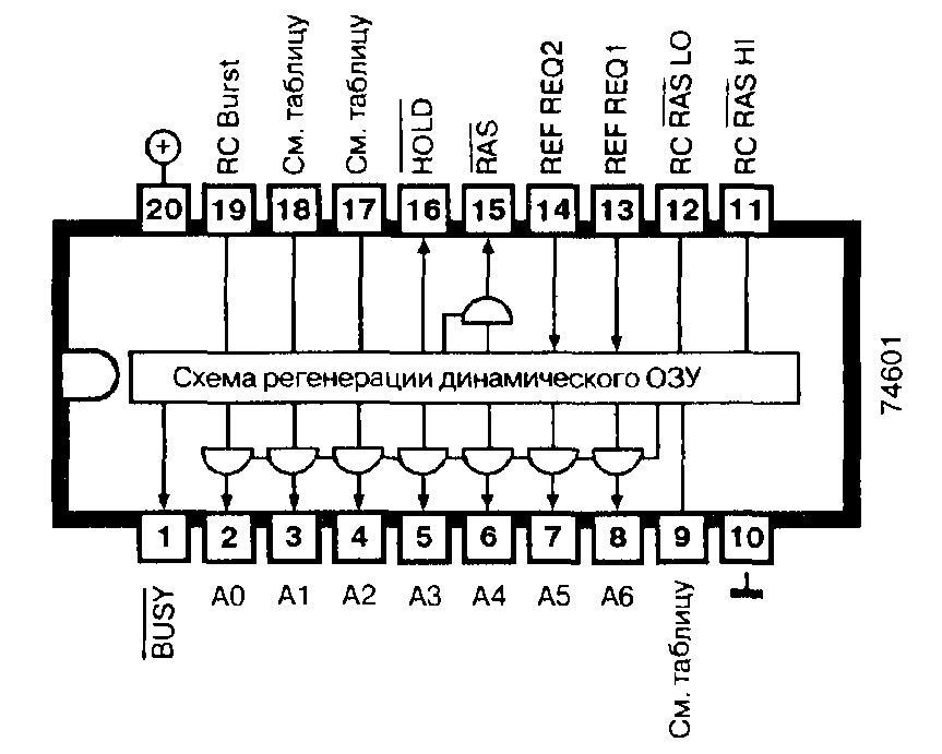 74601, 74LS601 — схема регенерации динамических ЗУ с произвольной выборкой (64 Кб), работающих в прозрачном режиме и в режиме пакетной передачи данных