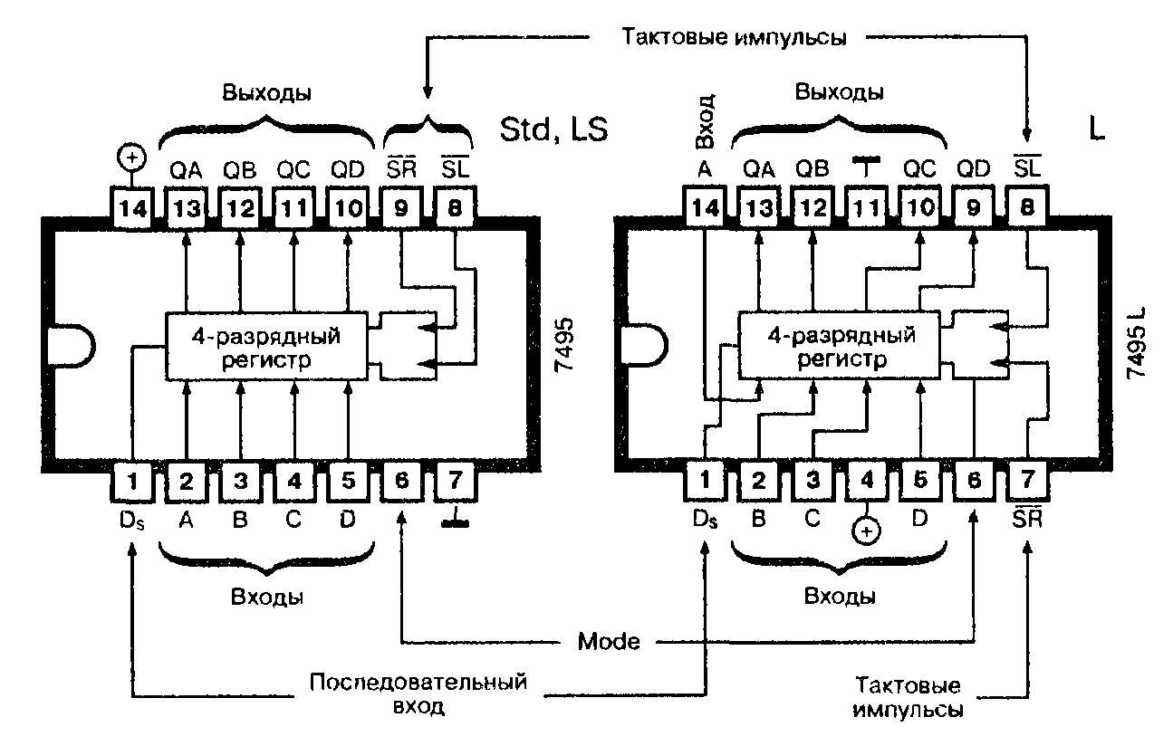 Микросхемы: 7495, 74AS95, 74L95, 74LS95 - четырёхразрядный регистр сдвига